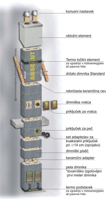 Shematski prikaz Schiedel dimnika www.dimnikuni.si