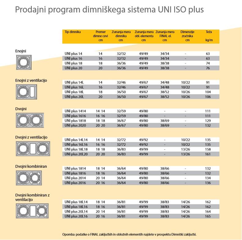 prodajni program Uni Iso Plus