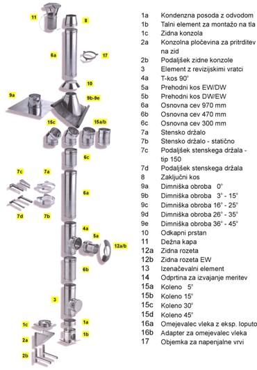 Schiedel ICS elementi www.dimnikuni.si